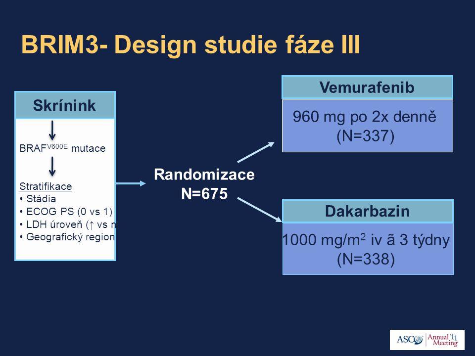 BRIM3- Design studie fáze III BRAF V600E mutace Stratifikace Stádia ECOG PS (0 vs 1) LDH úroveň (↑ vs nl) Geografický region Skrínink 960 mg po 2x denně (N=337) 1000 mg/m 2 iv ã 3 týdny (N=338) Dakarbazin Vemurafenib Randomizace N=675