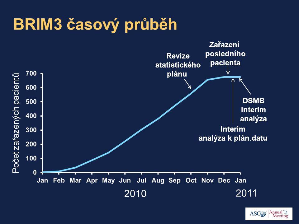 BRIM3 časový průběh Počet zařazených pacientů DSMB Interim analýza Revize statistického plánu 2010 2011 Zařazení posledního pacienta Interim analýza k plán.datu
