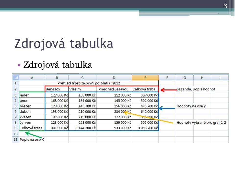 Zdrojová tabulka 3
