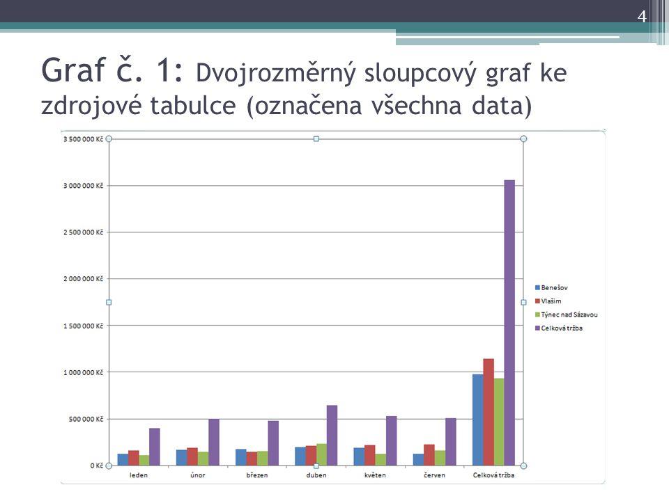 Graf č. 2: Dvojrozměrný sloupcový graf ke zdrojové tabulce (bez Celkové tržby) 5
