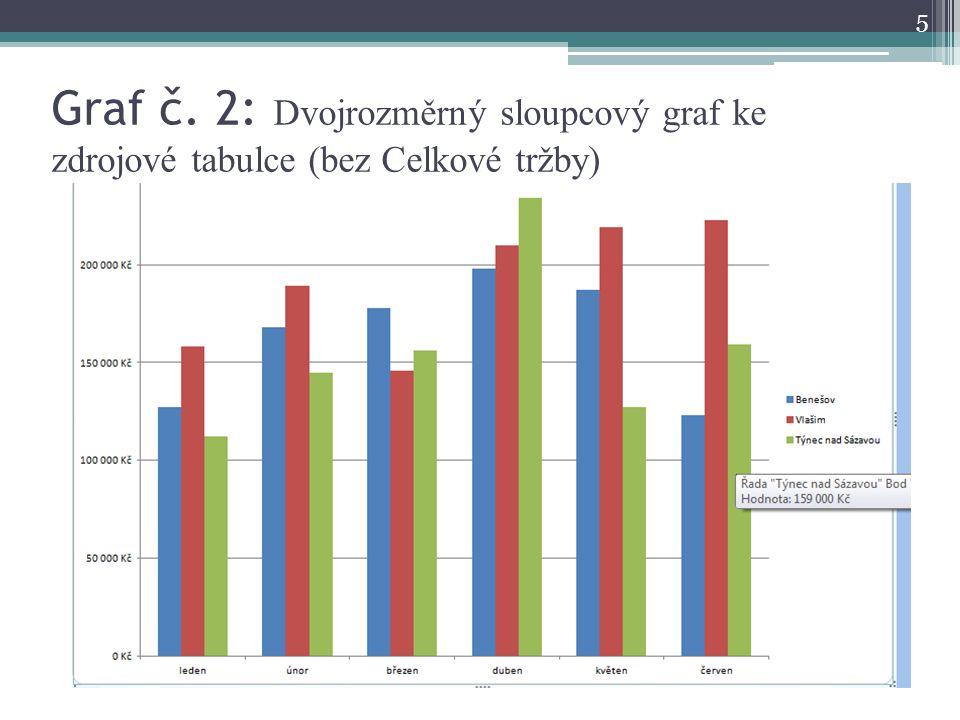 Graf č.3: Výsečový graf, zachycující procentuální zastoupení tržby v jednotlivých měsících 1.