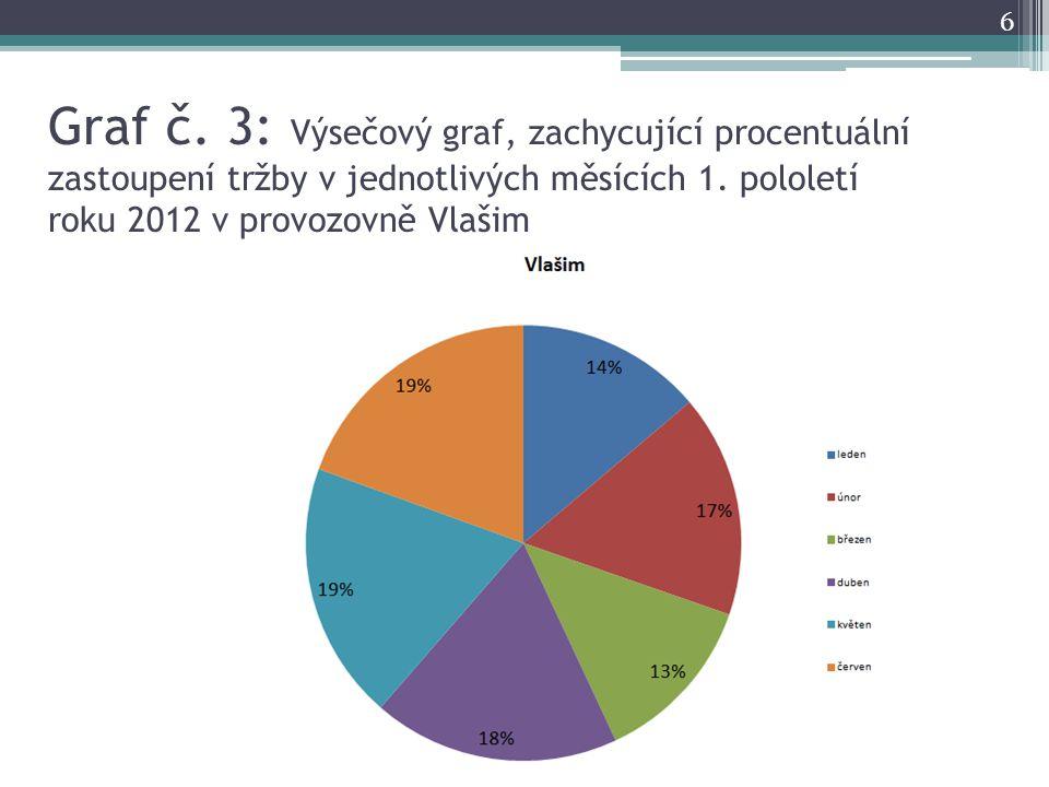 Graf č. 3: Výsečový graf, zachycující procentuální zastoupení tržby v jednotlivých měsících 1. pololetí roku 2012 v provozovně Vlašim 6