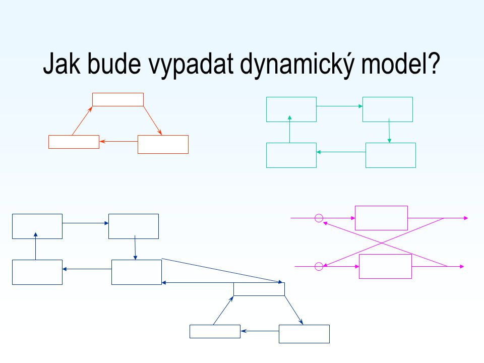 Jak bude vypadat dynamický model?