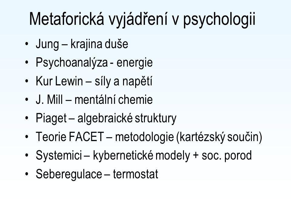 Metaforická vyjádření v psychologii Jung – krajina duše Psychoanalýza - energie Kur Lewin – síly a napětí J. Mill – mentální chemie Piaget – algebraic