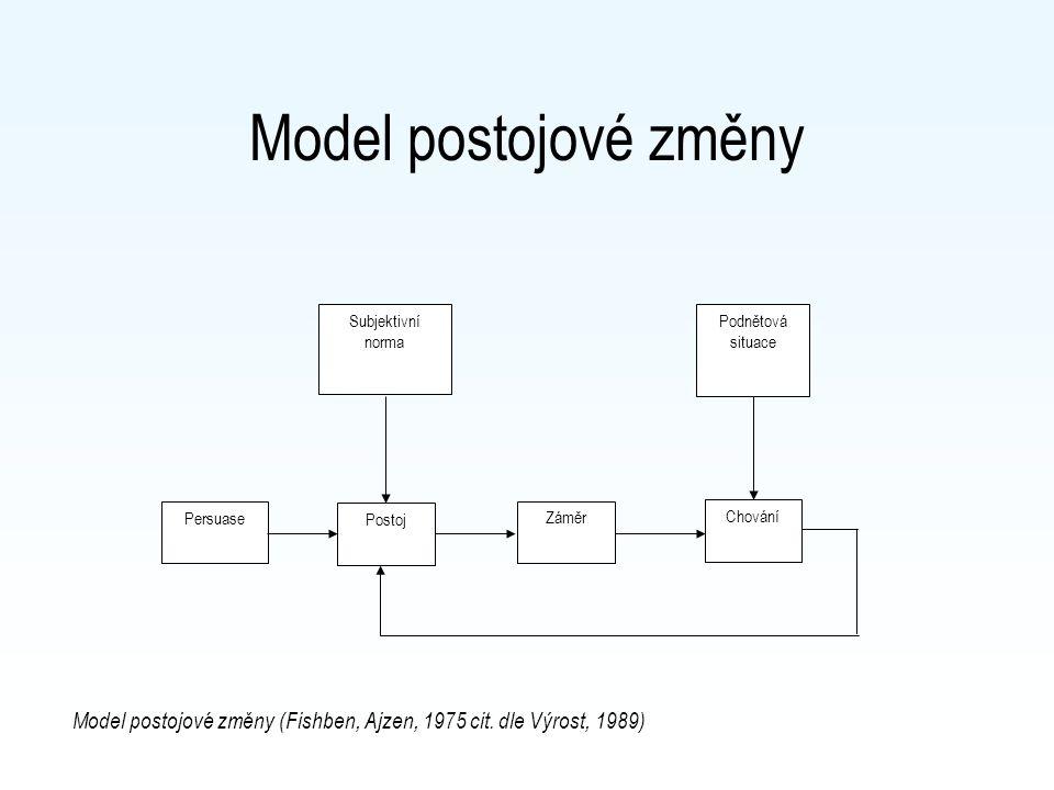Model postojové změny Postoj Chování Podnětová situace Persuase Subjektivní norma Záměr Model postojové změny (Fishben, Ajzen, 1975 cit. dle Výrost, 1
