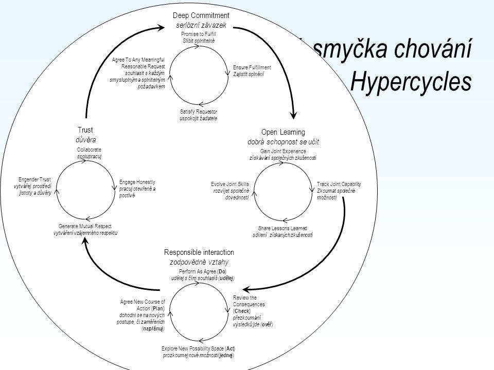 Uzavřená smyčka chování Hypercycles Ensure Fulfillment Zajistit splnění Deep Commitment seriózní závazek Promise to Fulfill Slíbit splnitelné Satisfy