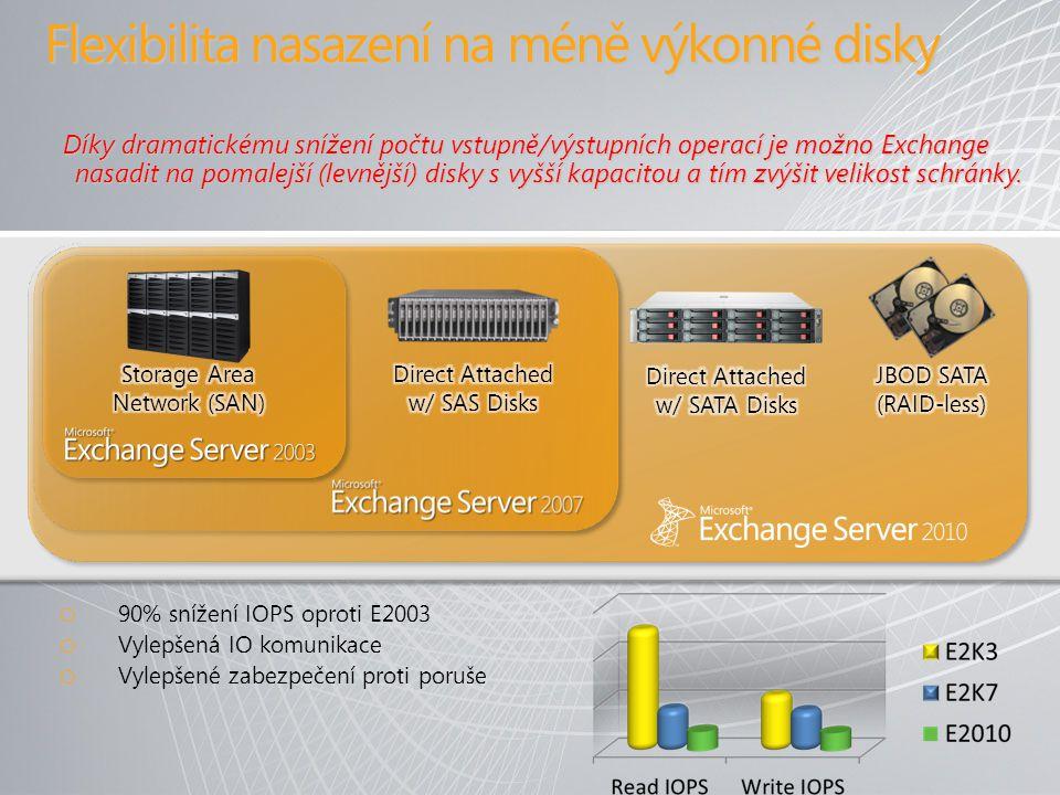 Flexibilita nasazení na méně výkonné disky o 90% snížení IOPS oproti E2003 o Vylepšená IO komunikace o Vylepšené zabezpečení proti poruše Díky dramatickému snížení počtu vstupně/výstupních operací je možno Exchange nasadit na pomalejší (levnější) disky s vyšší kapacitou a tím zvýšit velikost schránky.