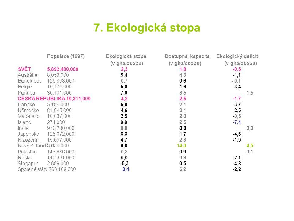 7. Ekologická stopa Populace (1997) Ekologická stopa Dostupná kapacita Ekologický deficit (v gha/osobu) (v gha/osobu) (v gha/osobu) SVĚT 5,892,480,000