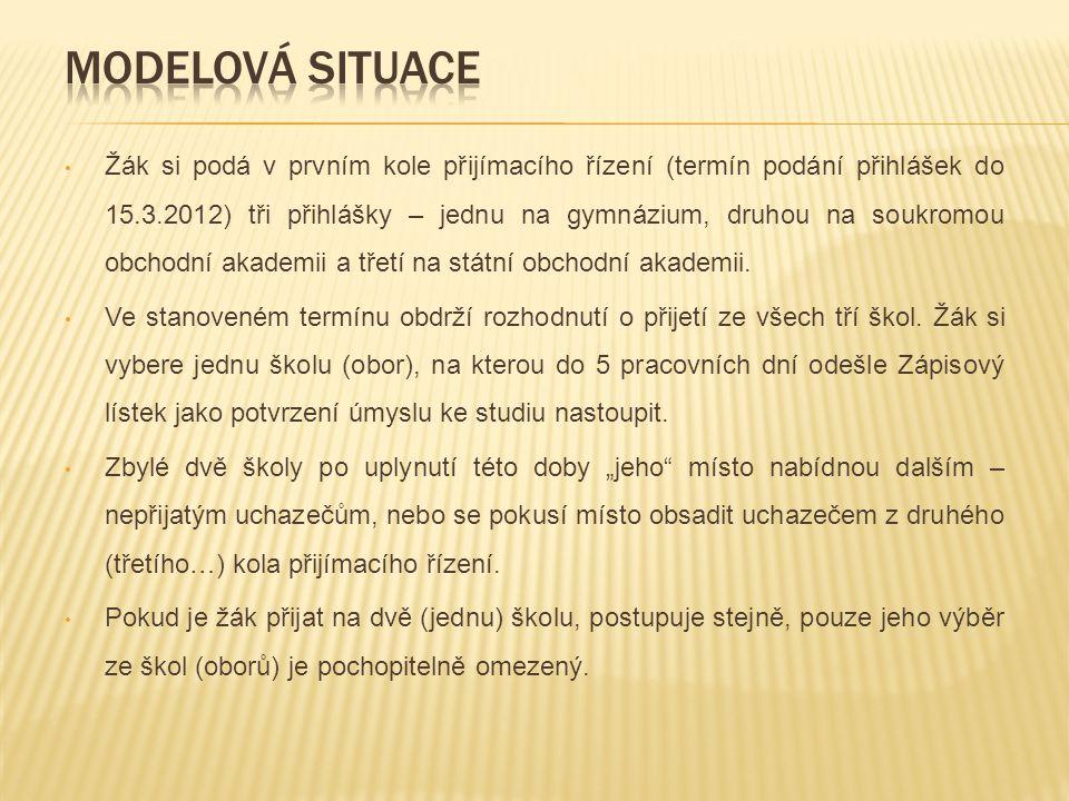 Žák si podá v prvním kole přijímacího řízení (termín podání přihlášek do 15.3.2012) tři přihlášky – jednu na gymnázium, druhou na soukromou obchodní a