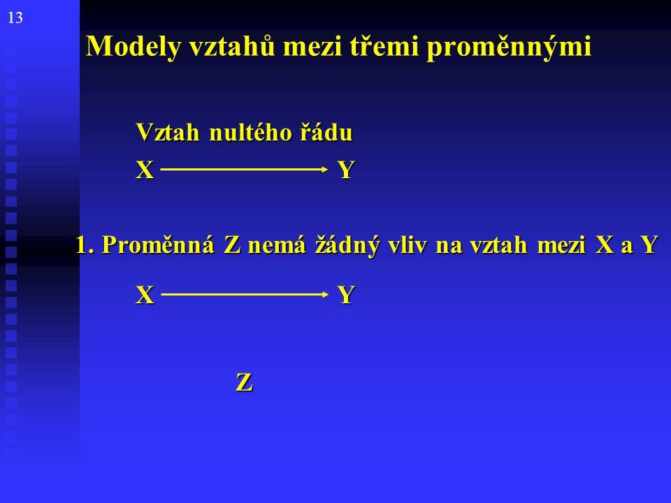 13 Modely vztahů mezi třemi proměnnými Vztah nultého řádu Vztah nultého řádu XYXYXYXY 1. Proměnná Z nemá žádný vliv na vztah mezi X a Y 1. Proměnná Z