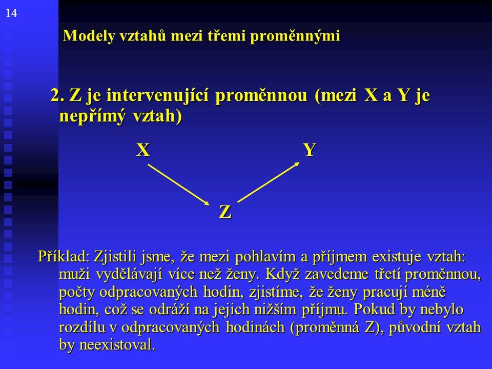 14 Modely vztahů mezi třemi proměnnými 2. Z je intervenující proměnnou (mezi X a Y je nepřímý vztah) 2. Z je intervenující proměnnou (mezi X a Y je ne