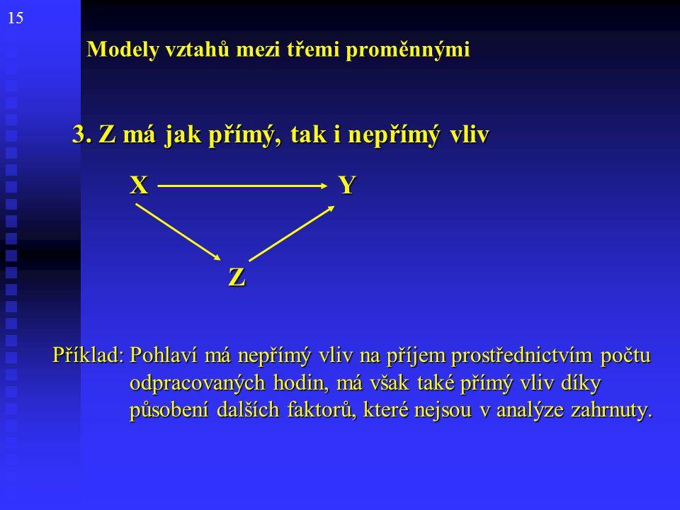 15 Modely vztahů mezi třemi proměnnými 3. Z má jak přímý, tak i nepřímý vliv 3. Z má jak přímý, tak i nepřímý vliv X Y Z Příklad: Pohlaví má nepřímý v