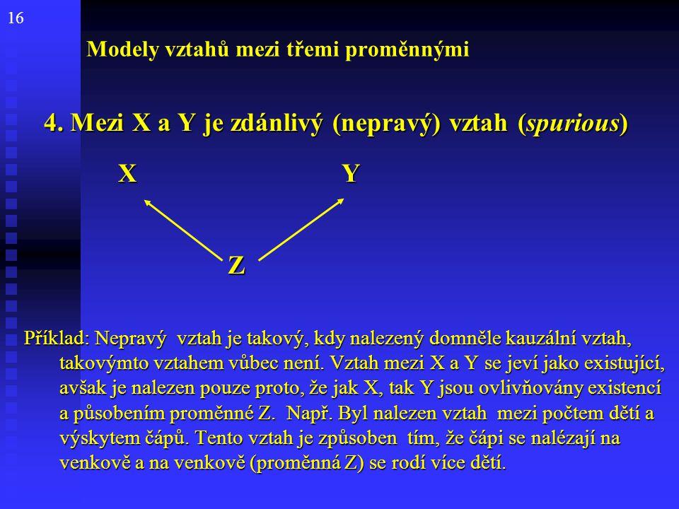 16 Modely vztahů mezi třemi proměnnými 4. Mezi X a Y je zdánlivý (nepravý) vztah (spurious) 4. Mezi X a Y je zdánlivý (nepravý) vztah (spurious) X Y X