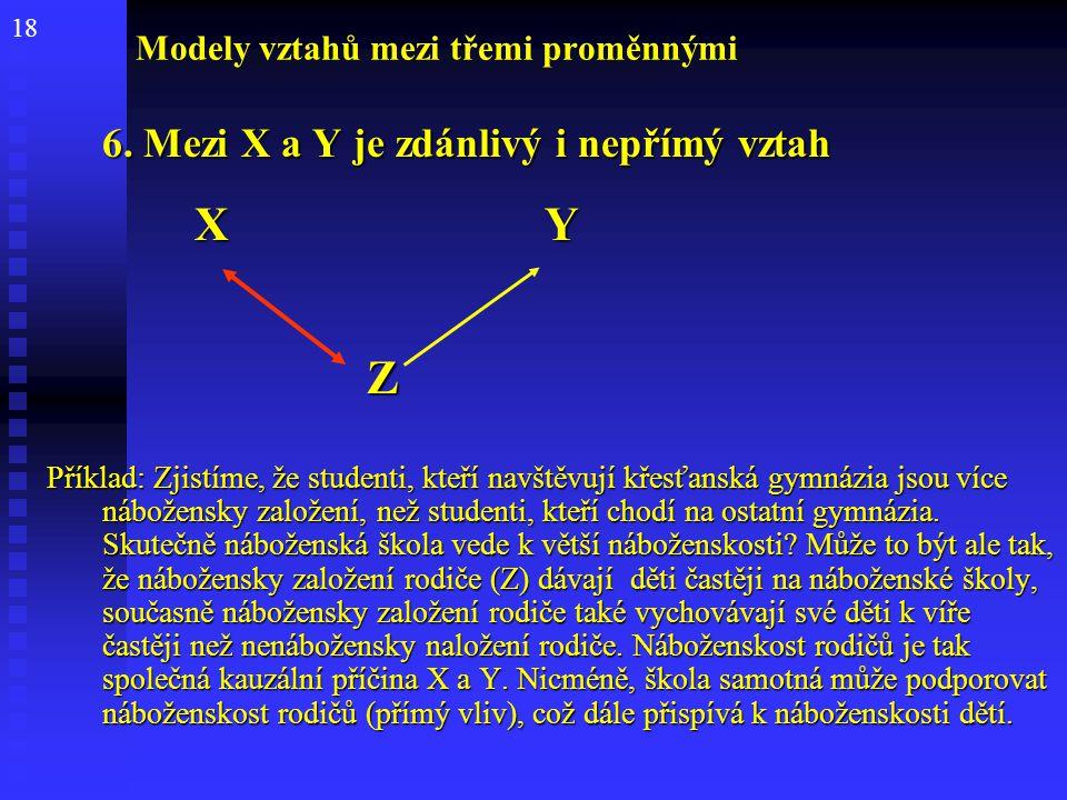 18 Modely vztahů mezi třemi proměnnými 6. Mezi X a Y je zdánlivý i nepřímý vztah 6. Mezi X a Y je zdánlivý i nepřímý vztah X Y X Y Z Příklad: Zjistíme