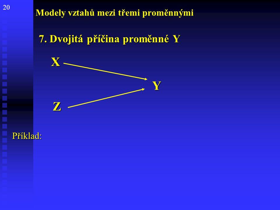 20 Modely vztahů mezi třemi proměnnými 7. Dvojitá příčina proměnné Y 7. Dvojitá příčina proměnné Y XY ZPříklad: