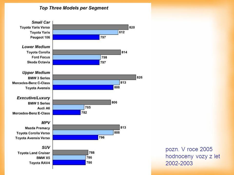 pozn. V roce 2005 hodnoceny vozy z let 2002-2003