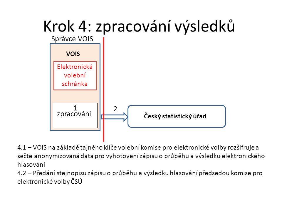 Krok 4: zpracování výsledků VOIS 4.1 – VOIS na základě tajného klíče volební komise pro elektronické volby rozšifruje a sečte anonymizovaná data pro vyhotovení zápisu o průběhu a výsledku elektronického hlasování 4.2 – Předání stejnopisu zápisu o průběhu a výsledku hlasování předsedou komise pro elektronické volby ČSÚ Český statistický úřad 2 1 zpracování Elektronická volební schránka Správce VOIS