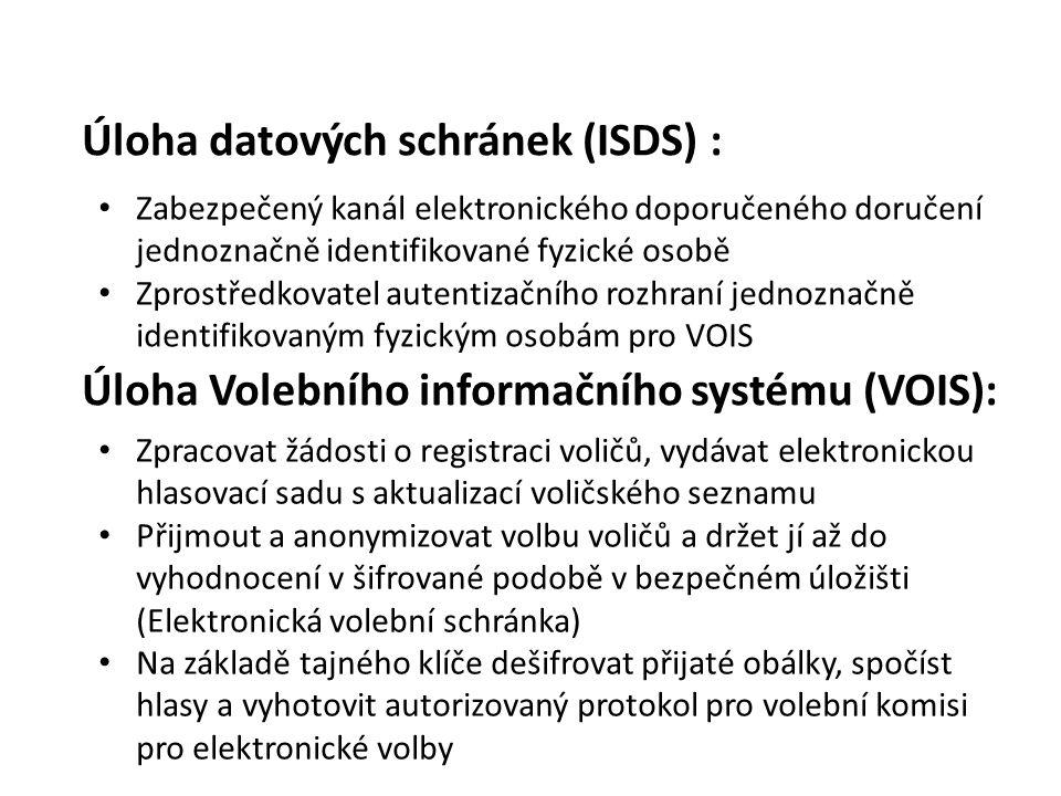 Úloha datových schránek (ISDS) : Zabezpečený kanál elektronického doporučeného doručení jednoznačně identifikované fyzické osobě Zprostředkovatel autentizačního rozhraní jednoznačně identifikovaným fyzickým osobám pro VOIS Zpracovat žádosti o registraci voličů, vydávat elektronickou hlasovací sadu s aktualizací voličského seznamu Přijmout a anonymizovat volbu voličů a držet jí až do vyhodnocení v šifrované podobě v bezpečném úložišti (Elektronická volební schránka) Na základě tajného klíče dešifrovat přijaté obálky, spočíst hlasy a vyhotovit autorizovaný protokol pro volební komisi pro elektronické volby Úloha Volebního informačního systému (VOIS):