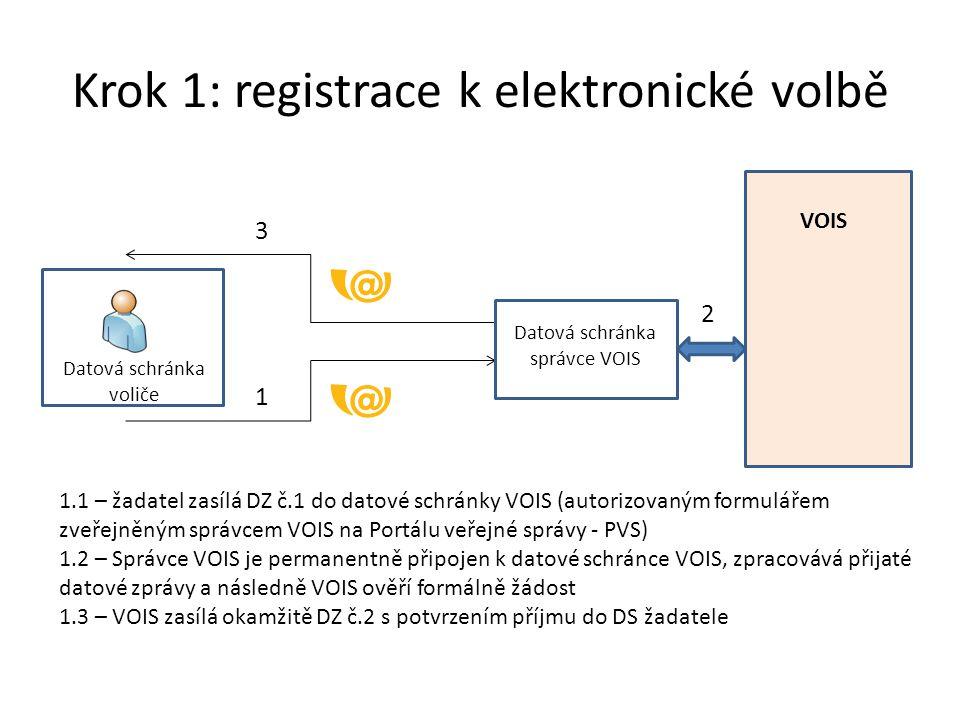 Krok 1: registrace k elektronické volbě Datová schránka správce VOIS VOIS 1 2 3 1.1 – žadatel zasílá DZ č.1 do datové schránky VOIS (autorizovaným formulářem zveřejněným správcem VOIS na Portálu veřejné správy - PVS) 1.2 – Správce VOIS je permanentně připojen k datové schránce VOIS, zpracovává přijaté datové zprávy a následně VOIS ověří formálně žádost 1.3 – VOIS zasílá okamžitě DZ č.2 s potvrzením příjmu do DS žadatele Datová schránka voliče