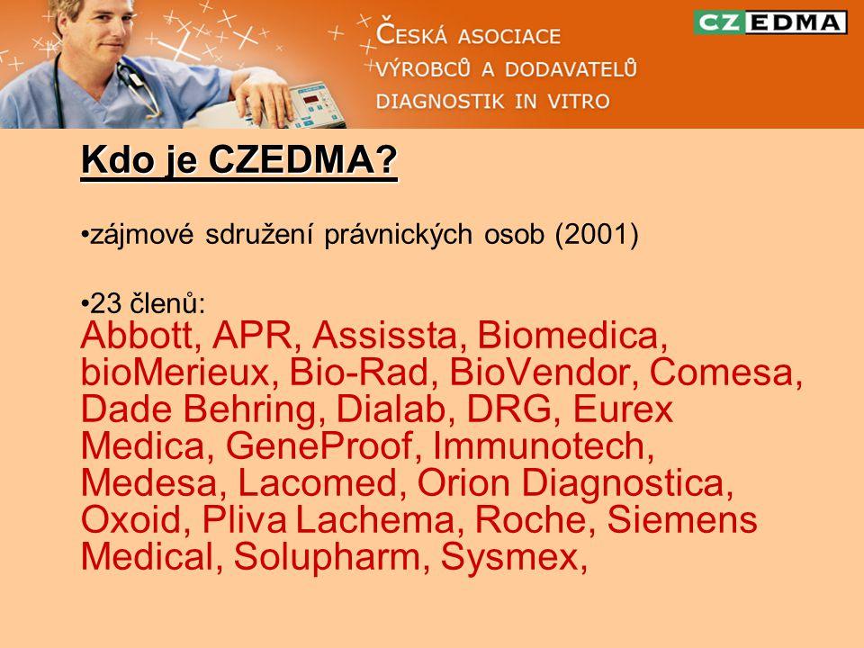 Kdo je CZEDMA.