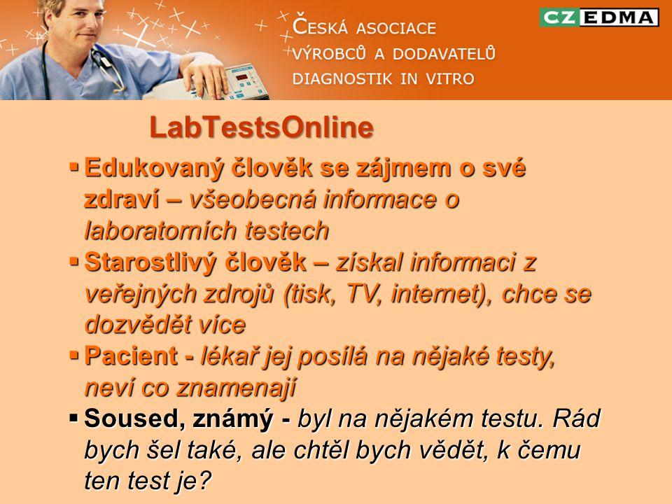 LabTestsOnline  Edukovaný člověk se zájmem o své zdraví – všeobecná informace o laboratorních testech  Starostlivý člověk – získal informaci z veřejných zdrojů (tisk, TV, internet), chce se dozvědět více  Pacient - lékař jej posílá na nějaké testy, neví co znamenají  Soused, známý - byl na nějakém testu.