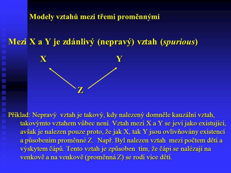 Modely vztahů mezi třemi proměnnými Mezi X a Y je zdánlivý (nepravý) vztah (spurious) X Y X Y Z Příklad: Nepravý vztah je takový, kdy nalezený domněle