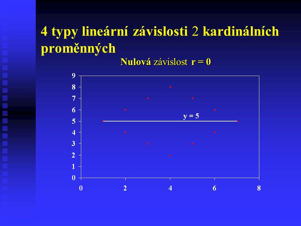 4 typy lineární závislosti 2 kardinálních proměnných Nulová závislost r = 0