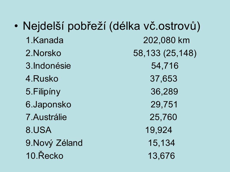 Nejdelší pobřeží (délka vč.ostrovů) 1.Kanada 202,080 km 2.Norsko 58,133 (25,148) 3.Indonésie 54,716 4.Rusko 37,653 5.Filipíny 36,289 6.Japonsko 29,751 7.Austrálie 25,760 8.USA 19,924 9.Nový Zéland 15,134 10.Řecko 13,676