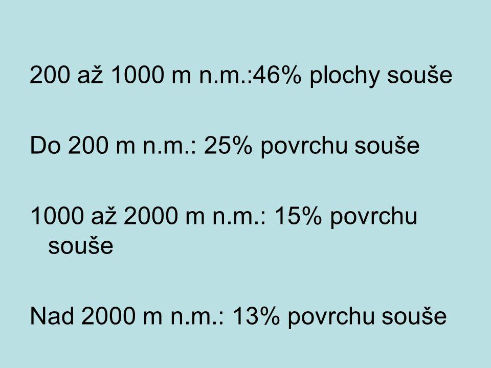 200 až 1000 m n.m.:46% plochy souše Do 200 m n.m.: 25% povrchu souše 1000 až 2000 m n.m.: 15% povrchu souše Nad 2000 m n.m.: 13% povrchu souše