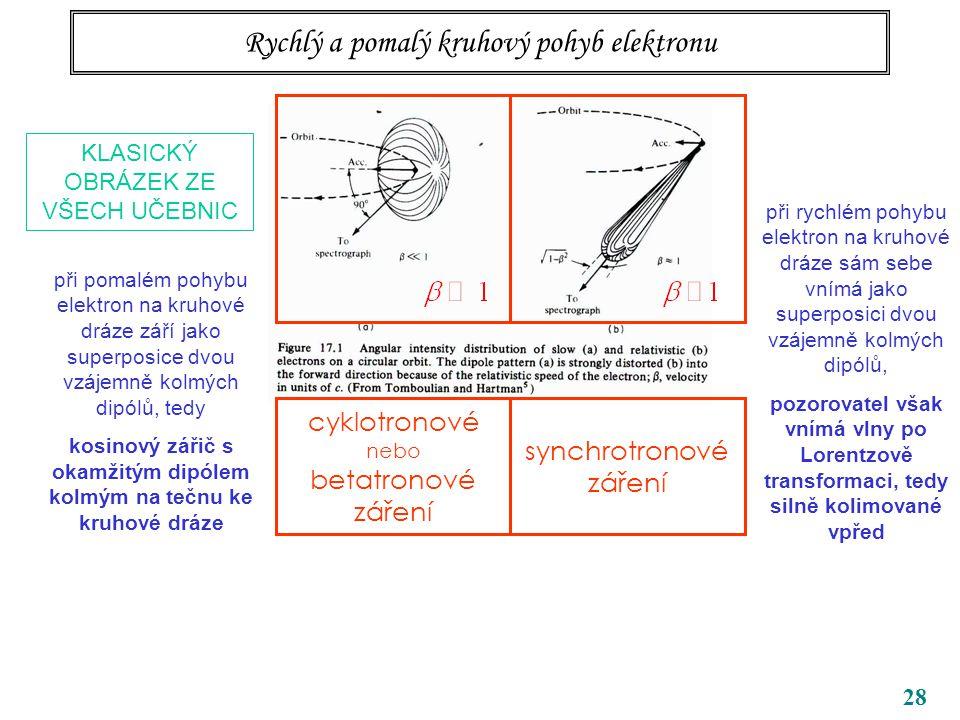 28 KLASICKÝ OBRÁZEK ZE VŠECH UČEBNIC při pomalém pohybu elektron na kruhové dráze září jako superposice dvou vzájemně kolmých dipólů, tedy kosinový zářič s okamžitým dipólem kolmým na tečnu ke kruhové dráze při rychlém pohybu elektron na kruhové dráze sám sebe vnímá jako superposici dvou vzájemně kolmých dipólů, pozorovatel však vnímá vlny po Lorentzově transformaci, tedy silně kolimované vpřed Rychlý a pomalý kruhový pohyb elektronu cyklotronové nebo betatronové záření synchrotronové záření