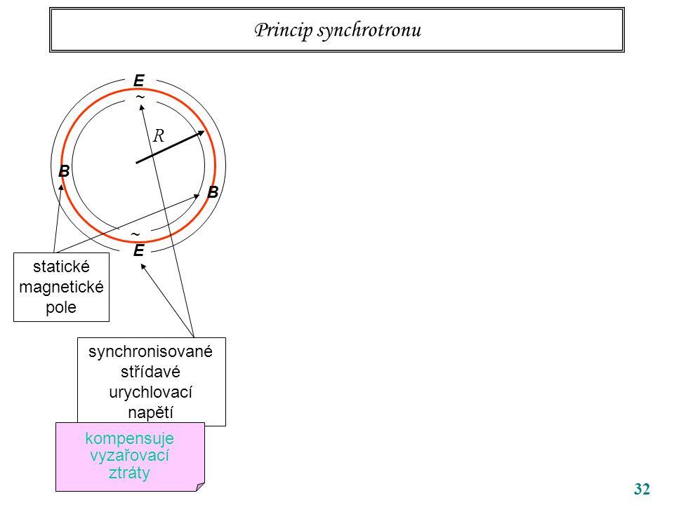 32 Princip synchrotronu ~ ~ R B B E E synchronisované střídavé urychlovací napětí kompensuje vyzařovací ztráty statické magnetické pole