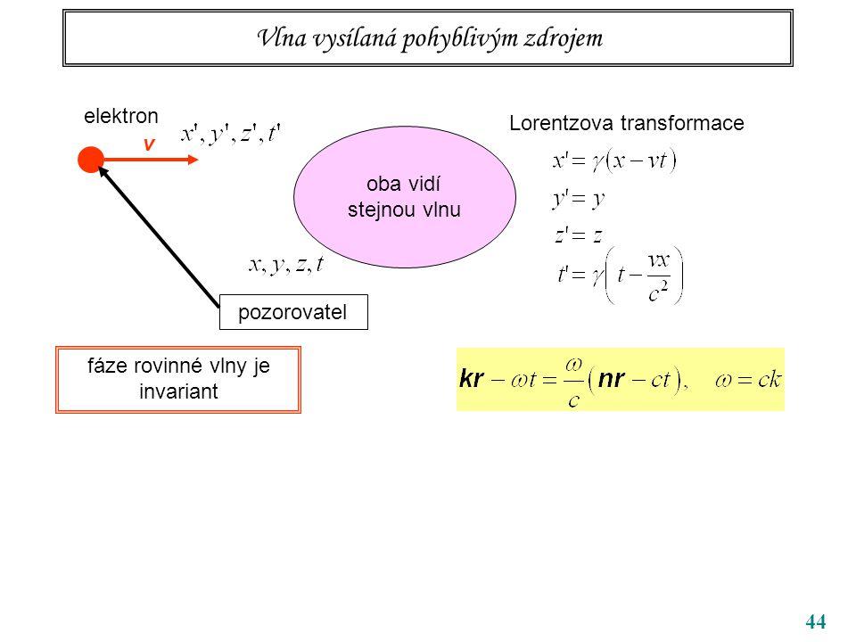 44 Vlna vysílaná pohyblivým zdrojem elektron pozorovatel v Lorentzova transformace oba vidí stejnou vlnu fáze rovinné vlny je invariant