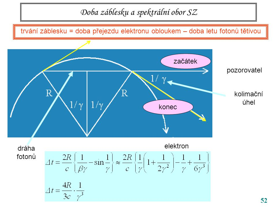 52 Doba záblesku a spektrální obor SZ trvání záblesku = doba přejezdu elektronu obloukem – doba letu fotonů tětivou pozorovatel kolimační úhel začátek konec elektron dráha fotonů