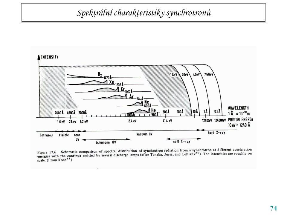 74 Spektrální charakteristiky synchrotronů