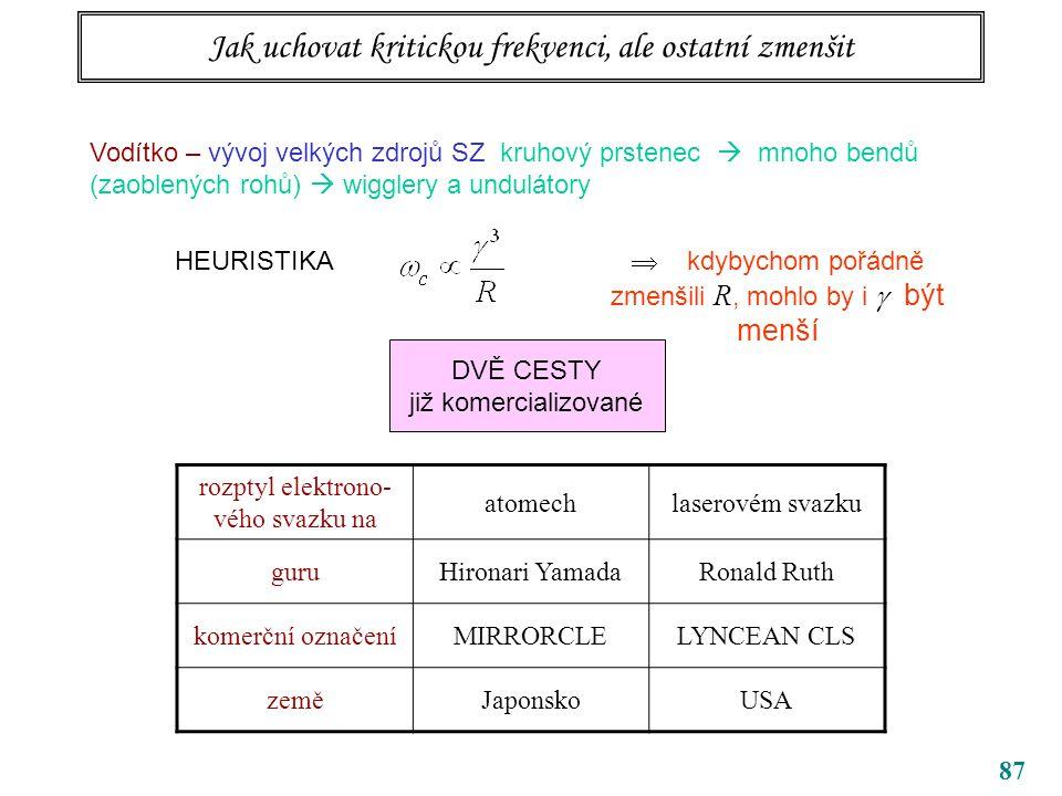 87 Jak uchovat kritickou frekvenci, ale ostatní zmenšit Vodítko – vývoj velkých zdrojů SZ kruhový prstenec  mnoho bendů (zaoblených rohů)  wigglery a undulátory HEURISTIKA  kdybychom pořádně zmenšili R, mohlo by i  být menší DVĚ CESTY již komercializované rozptyl elektrono- vého svazku na atomechlaserovém svazku guruHironari YamadaRonald Ruth komerční označeníMIRRORCLELYNCEAN CLS zeměJaponskoUSA