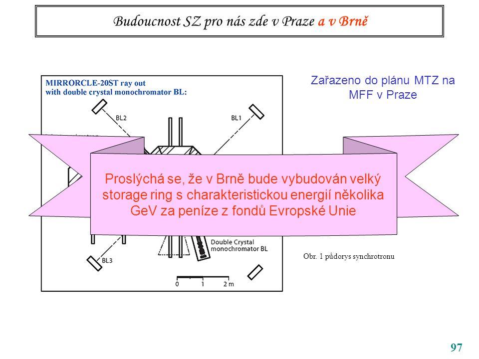 97 Budoucnost SZ pro nás zde v Praze a v Brně Obr.