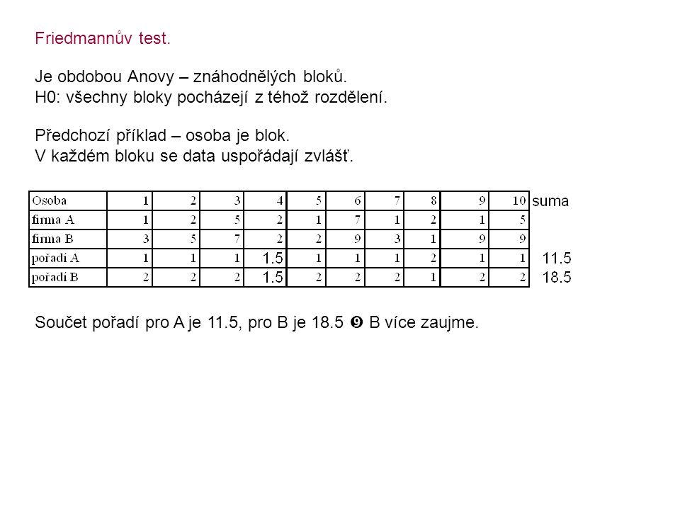 Friedmannův test. Je obdobou Anovy – znáhodnělých bloků. H0: všechny bloky pocházejí z téhož rozdělení. Předchozí příklad – osoba je blok. V každém bl