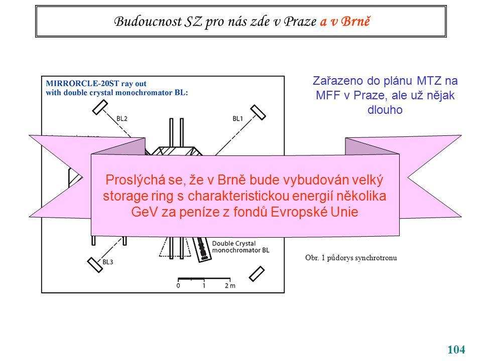 104 Budoucnost SZ pro nás zde v Praze a v Brně Obr.