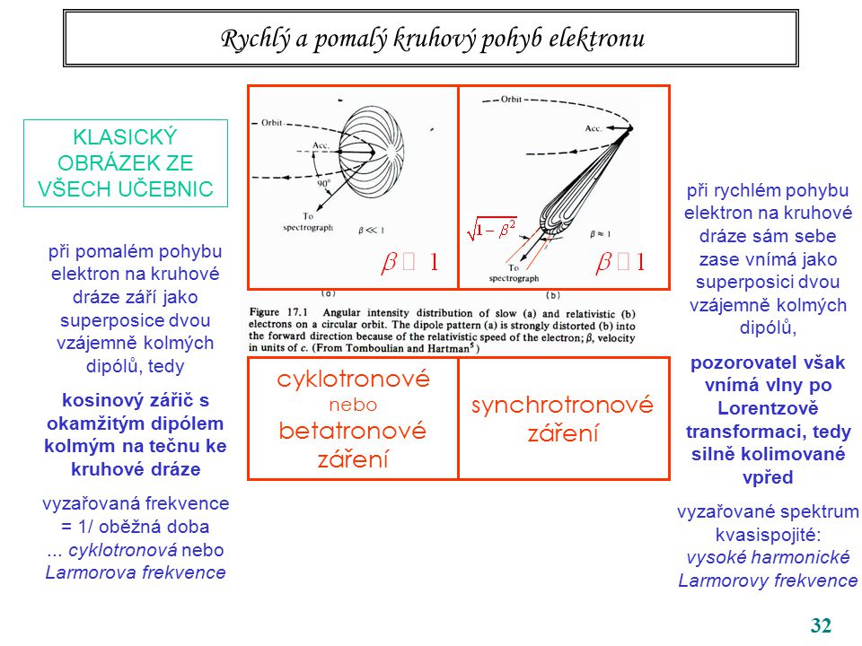32 KLASICKÝ OBRÁZEK ZE VŠECH UČEBNIC při rychlém pohybu elektron na kruhové dráze sám sebe zase vnímá jako superposici dvou vzájemně kolmých dipólů, pozorovatel však vnímá vlny po Lorentzově transformaci, tedy silně kolimované vpřed vyzařované spektrum kvasispojité: vysoké harmonické Larmorovy frekvence Rychlý a pomalý kruhový pohyb elektronu cyklotronové nebo betatronové záření synchrotronové záření při pomalém pohybu elektron na kruhové dráze září jako superposice dvou vzájemně kolmých dipólů, tedy kosinový zářič s okamžitým dipólem kolmým na tečnu ke kruhové dráze vyzařovaná frekvence = 1/ oběžná doba...