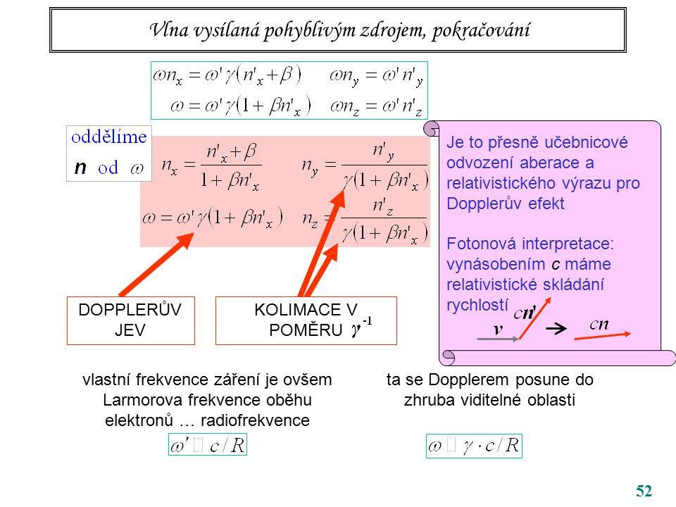 52 Vlna vysílaná pohyblivým zdrojem, pokračování DOPPLERŮV JEV KOLIMACE V POMĚRU vlastní frekvence záření je ovšem Larmorova frekvence oběhu elektronů … radiofrekvence ta se Dopplerem posune do zhruba viditelné oblasti Je to přesně učebnicové odvození aberace a relativistického výrazu pro Dopplerův efekt Fotonová interpretace: vynásobením c máme relativistické skládání rychlostí