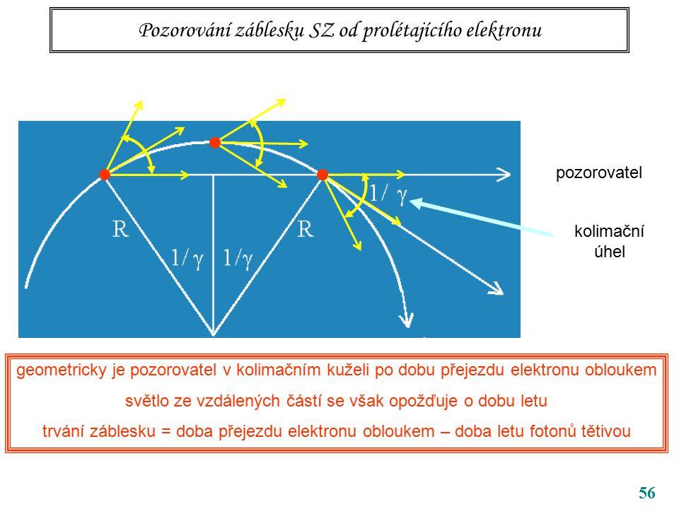 56 Pozorování záblesku SZ od prolétajícího elektronu geometricky je pozorovatel v kolimačním kuželi po dobu přejezdu elektronu obloukem světlo ze vzdálených částí se však opožďuje o dobu letu trvání záblesku = doba přejezdu elektronu obloukem – doba letu fotonů tětivou pozorovatel kolimační úhel