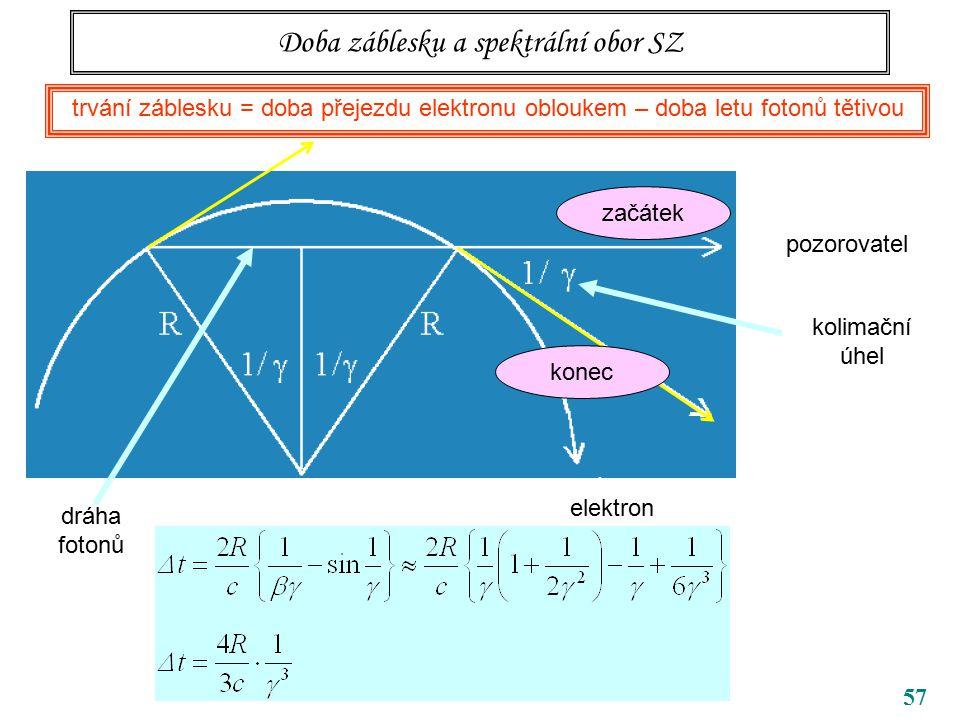 57 Doba záblesku a spektrální obor SZ trvání záblesku = doba přejezdu elektronu obloukem – doba letu fotonů tětivou pozorovatel kolimační úhel začátek konec elektron dráha fotonů