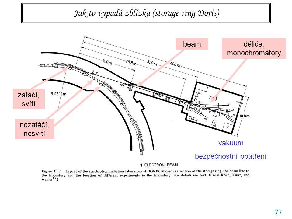 77 Jak to vypadá zblízka (storage ring Doris) zatáčí, svítí nezatáčí, nesvítí děliče, monochromátory beam vakuum bezpečnostní opatření