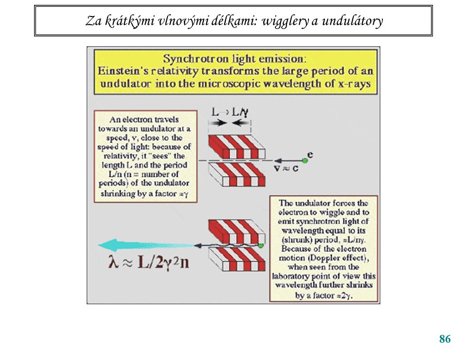 86 Za krátkými vlnovými délkami: wigglery a undulátory