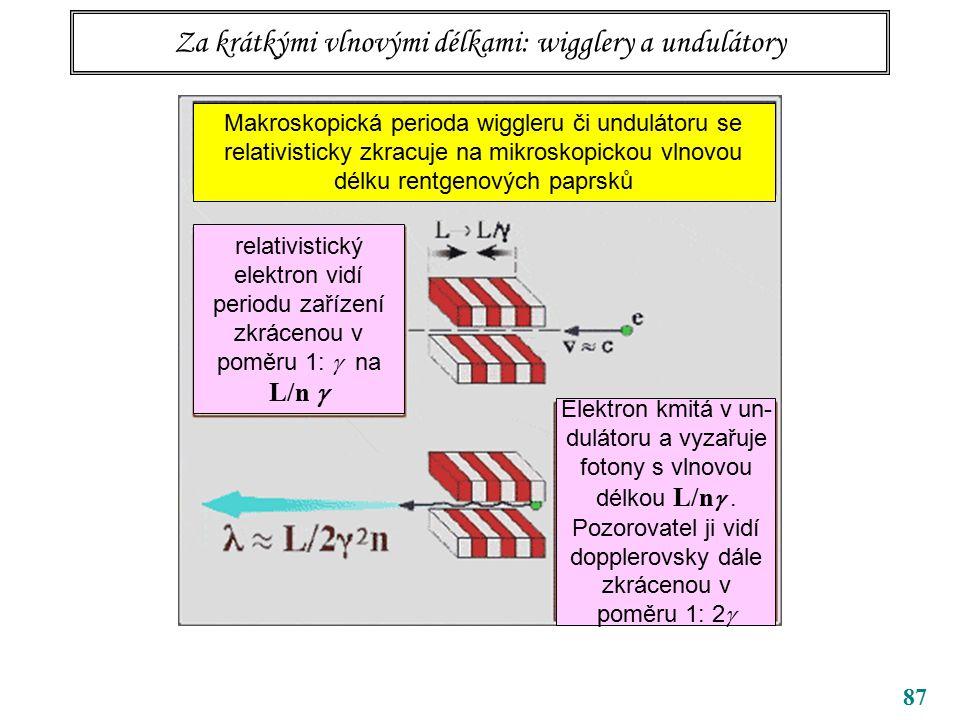 87 Za krátkými vlnovými délkami: wigglery a undulátory Makroskopická perioda wiggleru či undulátoru se relativisticky zkracuje na mikroskopickou vlnovou délku rentgenových paprsků relativistický elektron vidí periodu zařízení zkrácenou v poměru 1:  na L/n  Elektron kmitá v un- dulátoru a vyzařuje fotony s vlnovou délkou L/n .