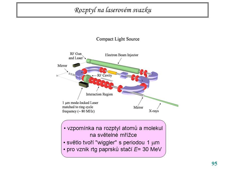 95 Rozptyl na laserovém svazku vzpomínka na rozptyl atomů a molekul na světelné mřížce světlo tvoří wiggler s periodou 1  m pro vznik rtg paprsků stačí E= 30 MeV