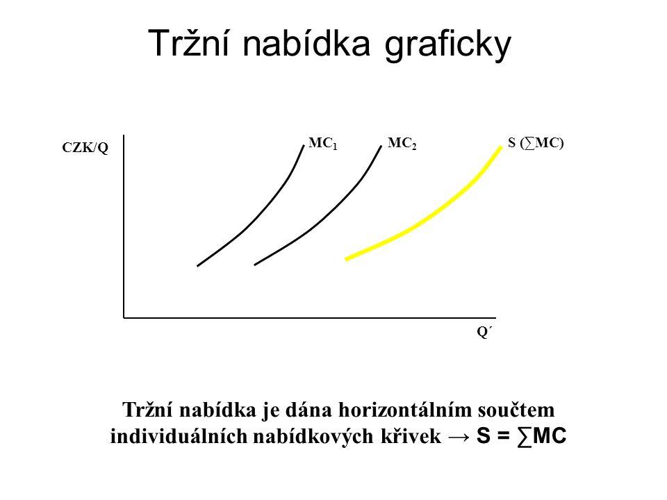 Tvar nabídkové křivky Nabídková křivka je rostoucí. Čím větší cena, tím více nabízeného množství (jak v případě individuální, tak tržní nabídkové křiv