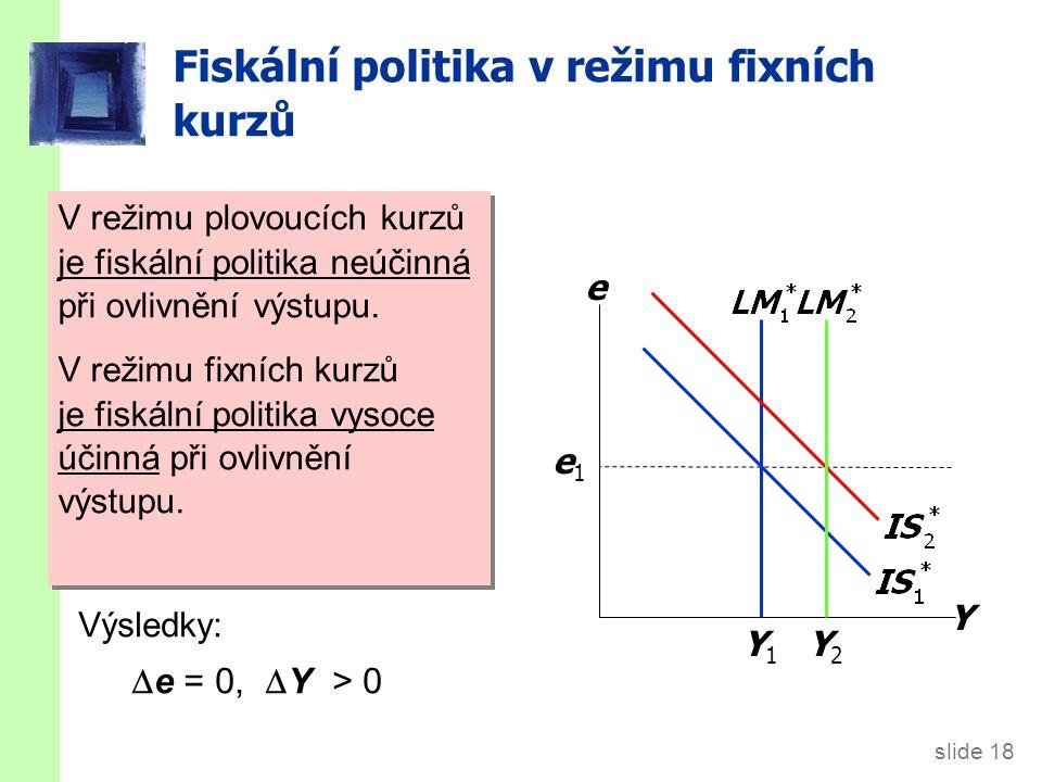 slide 18 Fiskální politika v režimu fixních kurzů Y e Y1Y1 e1e1 V režimu plovoucích kurzů by fiskální expanze zvýšila e. Výsledky:  e = 0,  Y > 0 Y2