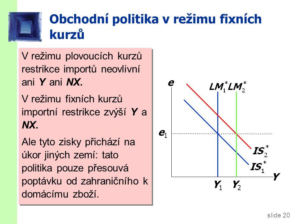 slide 20 Obchodní politika v režimu fixních kurzů Y e Y1Y1 e1e1 Restrikce importů vyvolá tlak na zhodnocení e. Výsledky:  e = 0,  Y > 0 Y2Y2 K zabrá