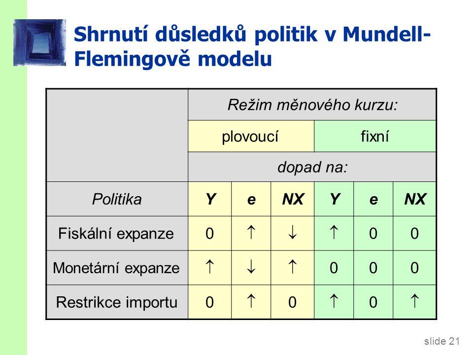 slide 21 Shrnutí důsledků politik v Mundell- Flemingově modelu Režim měnového kurzu: plovoucífixní dopad na: PolitikaYeNXYe Fiskální expanze0  00 M
